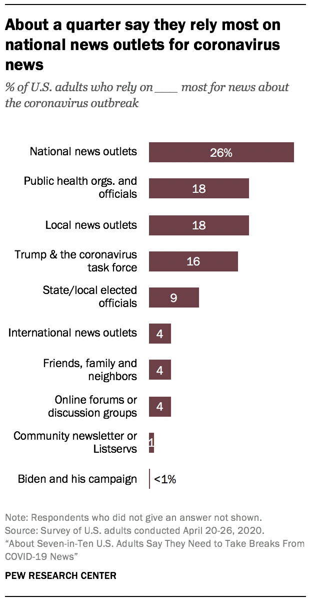 About a quarter say they rely most on national news outlets for coronavirus news