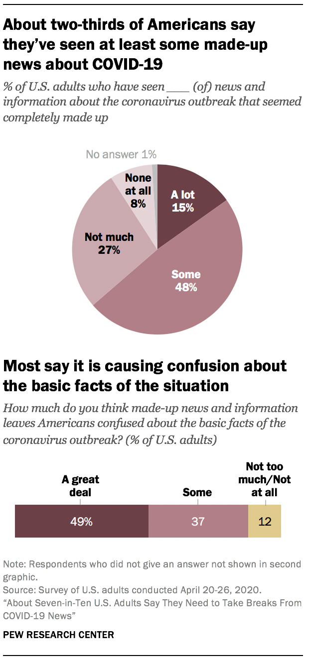 About two-thirds of Americans say they've seen at least some made-up news about COVID-19