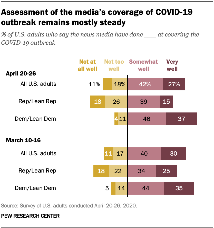 Assessment of the media's coverage of COVID-19 outbreak remains mostly steady