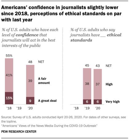 Chart showing Americans' confidence in journalists slightly lower since 2018, perceptions of ethical standards on par with last year