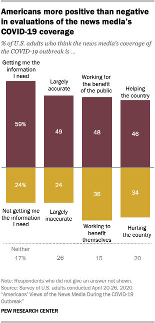 Chart showing Americans more positive than negative in evaluations of the news media's COVID-19 coverage