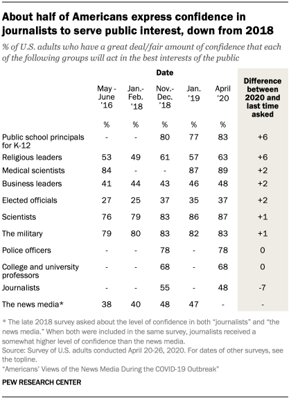 Table showing about half of Americans express confidence in journalists to serve public interest, down from 2018