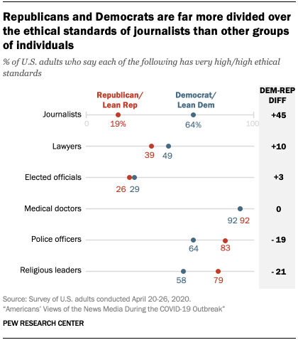 Chart showing Republicans and Democrats are far more divided over the ethical standards of journalists than other groups of individuals