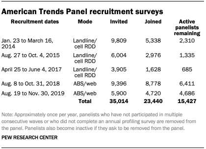 Table showing American Trends Panel recruitment surveys