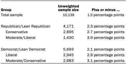 Table showing unweighted sample sizes and the error attributable to sampling
