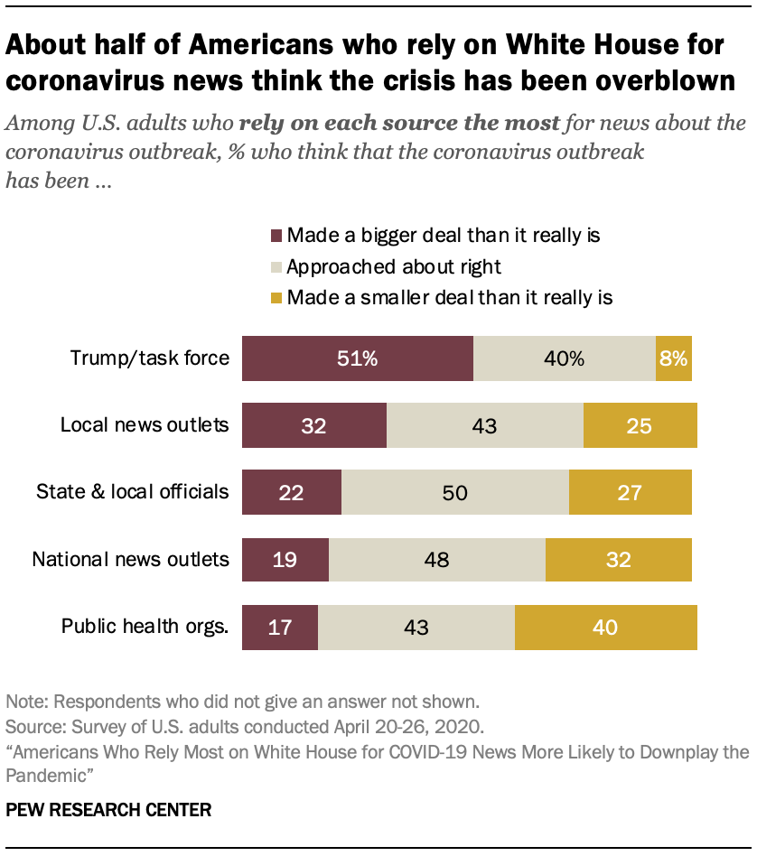 About half of Americans who rely on White House for coronavirus news think the crisis has been overblown