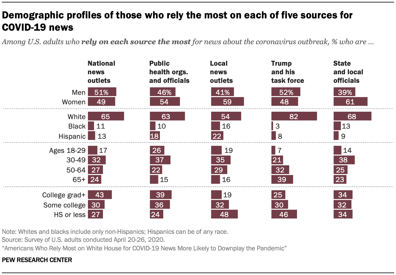 Demographic profiles of those who rely the most on each of five sources for COVID-19 news