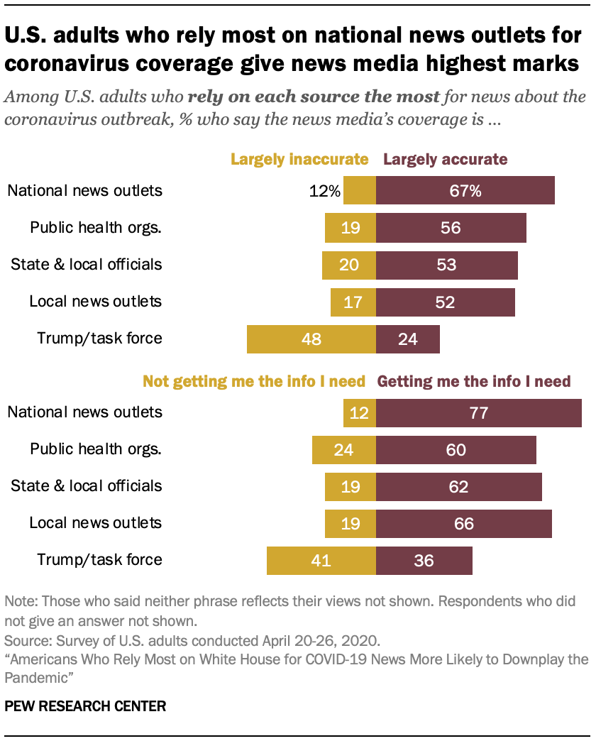 U.S. adults who rely most on national news outlets for coronavirus coverage give news media highest marks