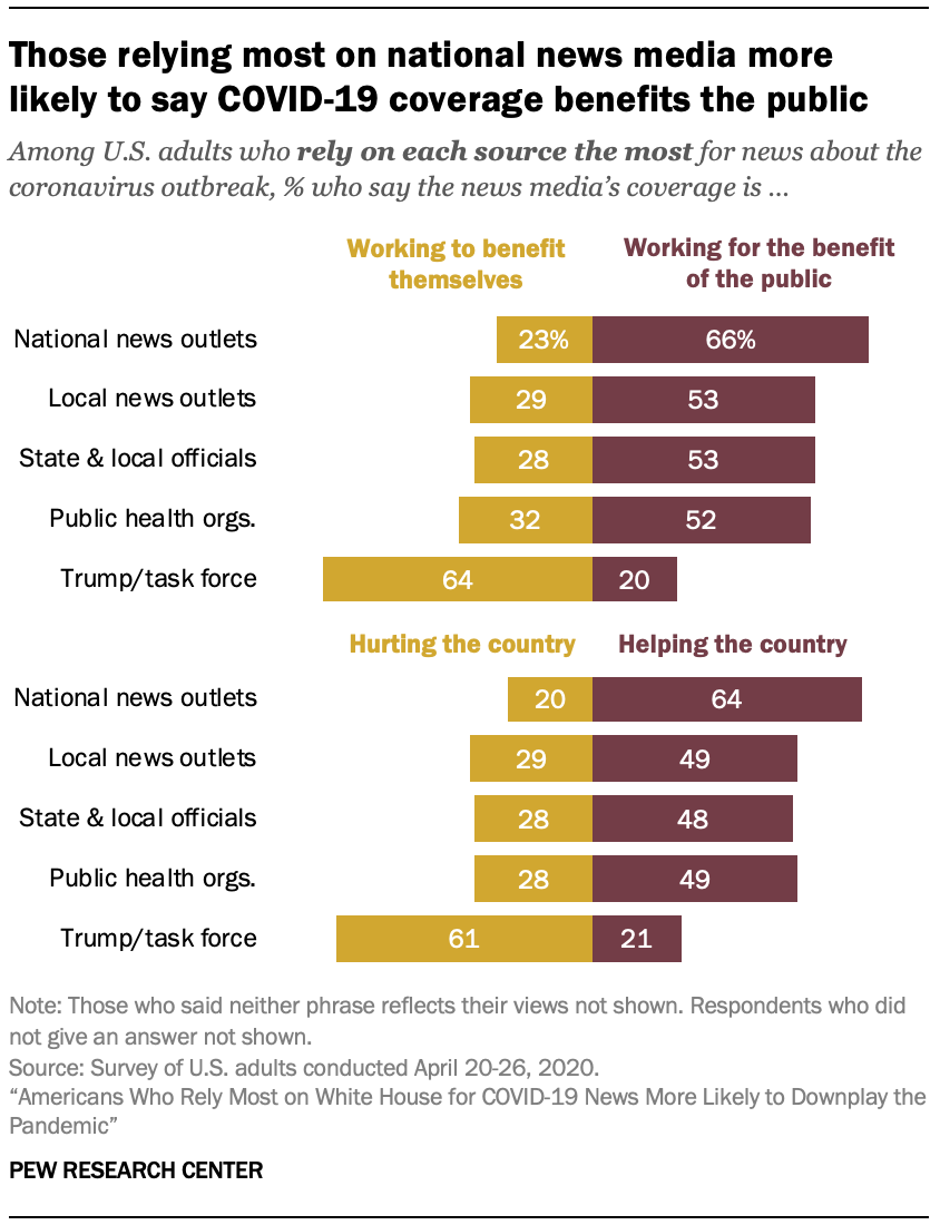 Those relying most on national news media more likely to say COVID-19 coverage benefits the public