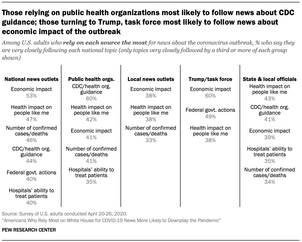 Those relying on public health organizations most likely to follow news about CDC guidance; those turning to Trump, task force most likely to follow news about economic impact of the outbreak