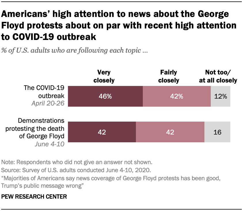 Americans' high attention to news about the George Floyd protests about on par with recent high attention to COVID-19 outbreak