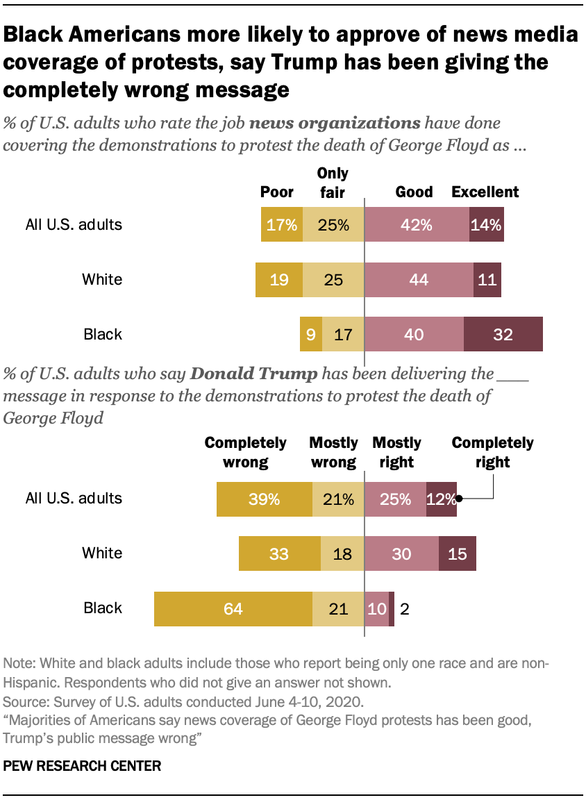 Black Americans more likely to approve of news media coverage of protests, say Trump has been giving the completely wrong message