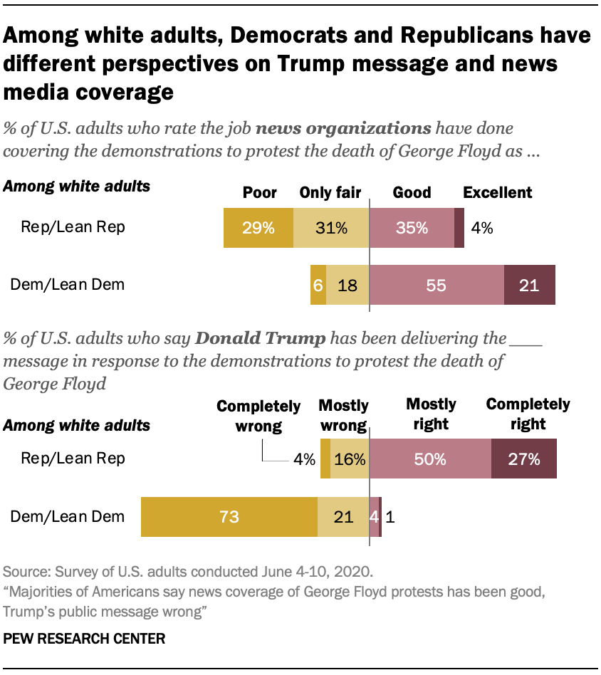Among white adults, Democrats and Republicans have different perspectives on Trump message and news media coverage