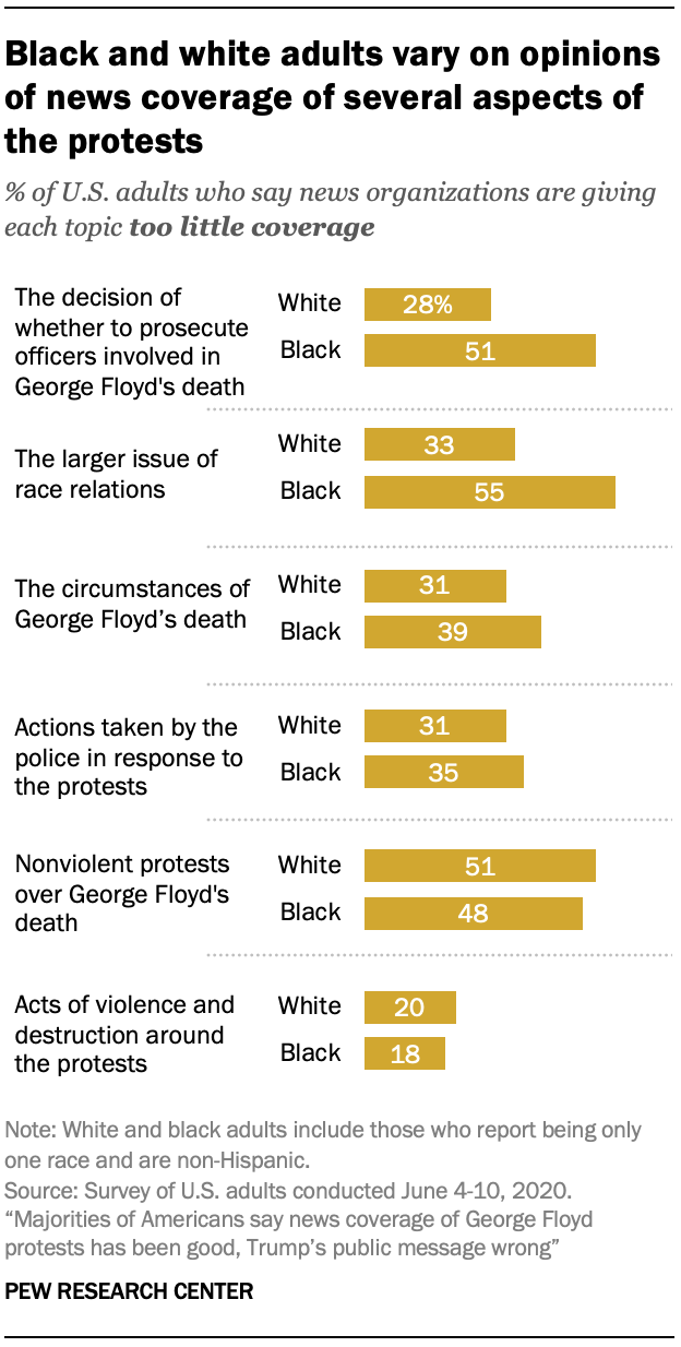 Black and white adults vary on opinions of news coverage of several aspects of the protests