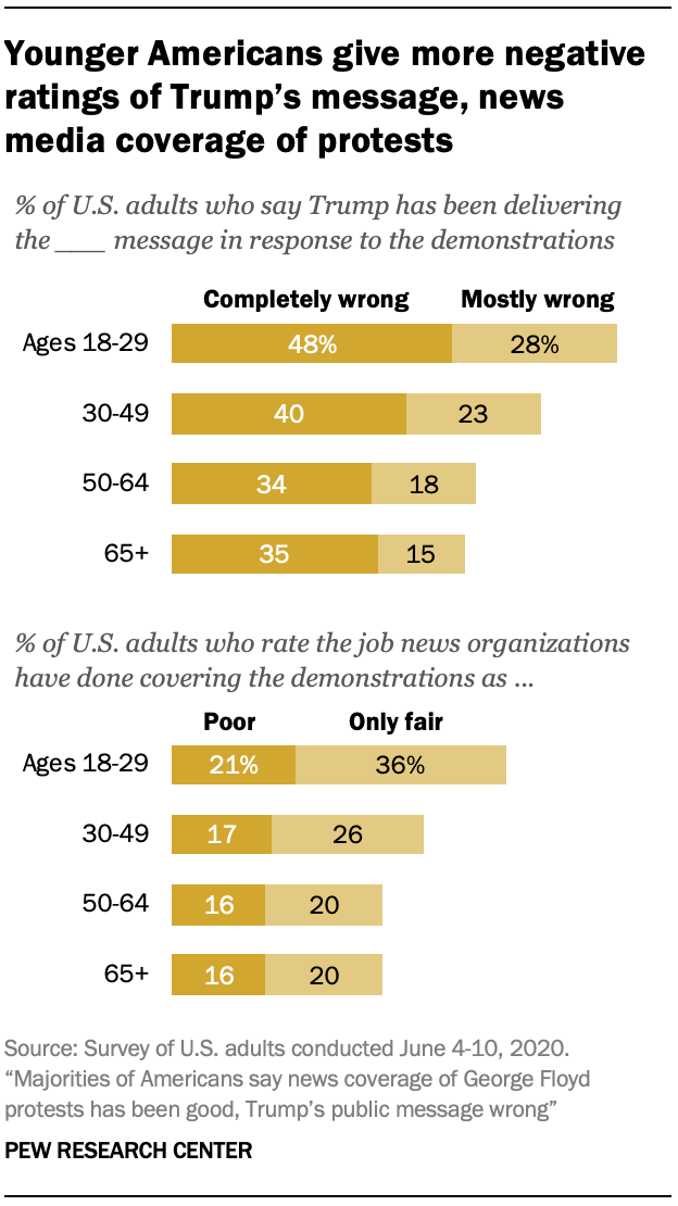 Younger Americans give more negative ratings of Trump's message, news media coverage of protests
