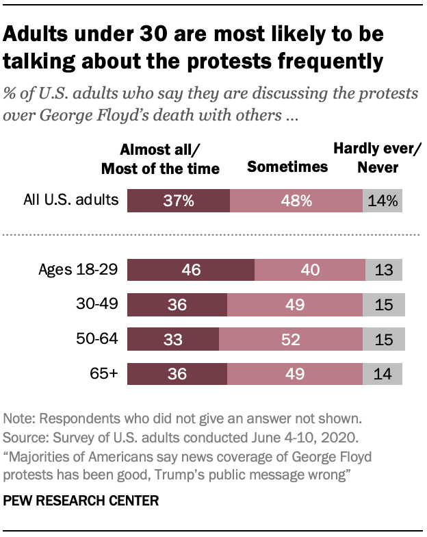 Adults under 30 are most likely to be talking about the protests frequently