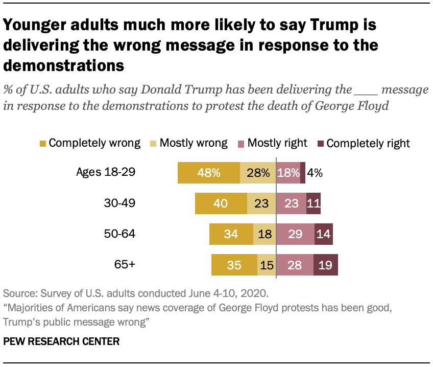 Younger adults much more likely to say Trump is delivering the wrong message in response to the demonstrations