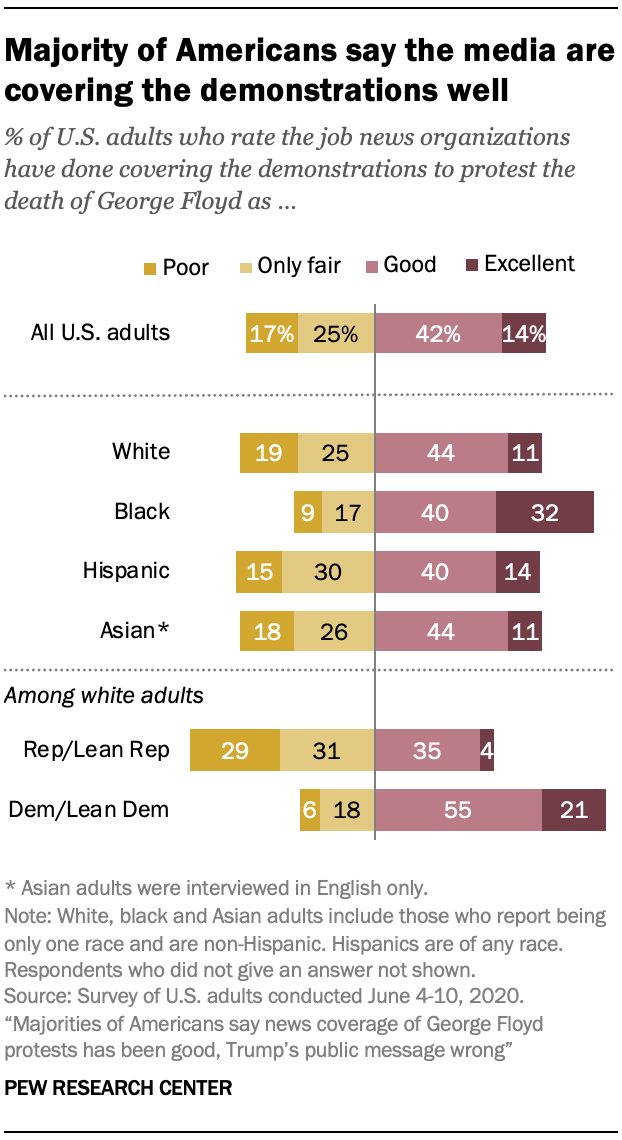 Majority of Americans say the media are covering the demonstrations well