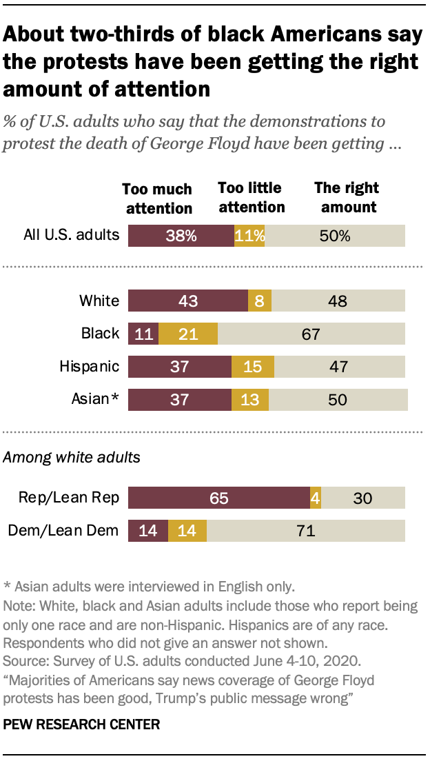 About two-thirds of black Americans say the protests have been getting the right amount of attention
