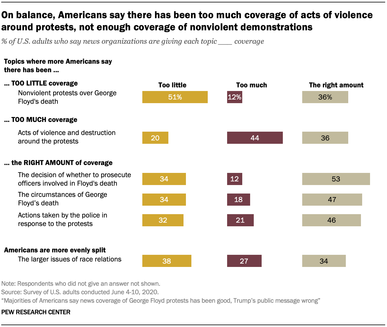 On balance, Americans say there has been too much coverage of acts of violence around protests, not enough coverage of nonviolent demonstrations