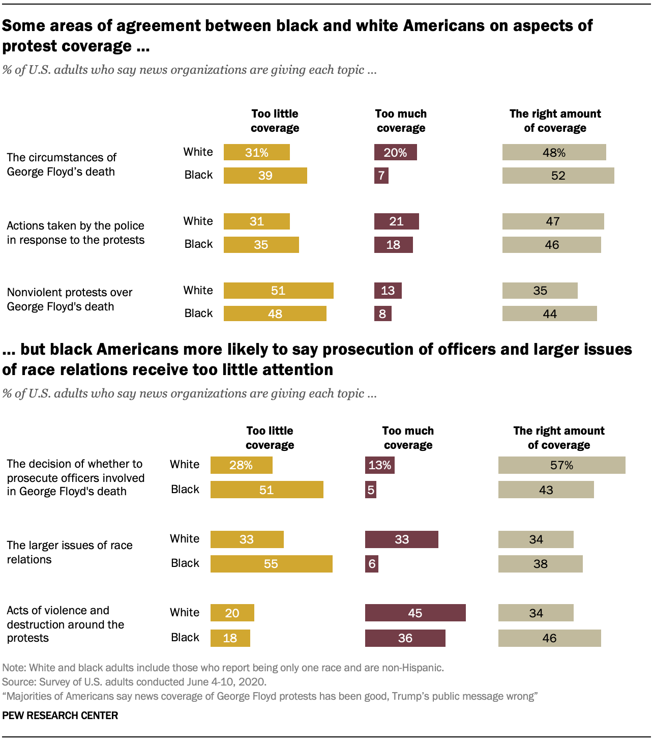 Some areas of agreement between black and white Americans on aspects of protest coverage …