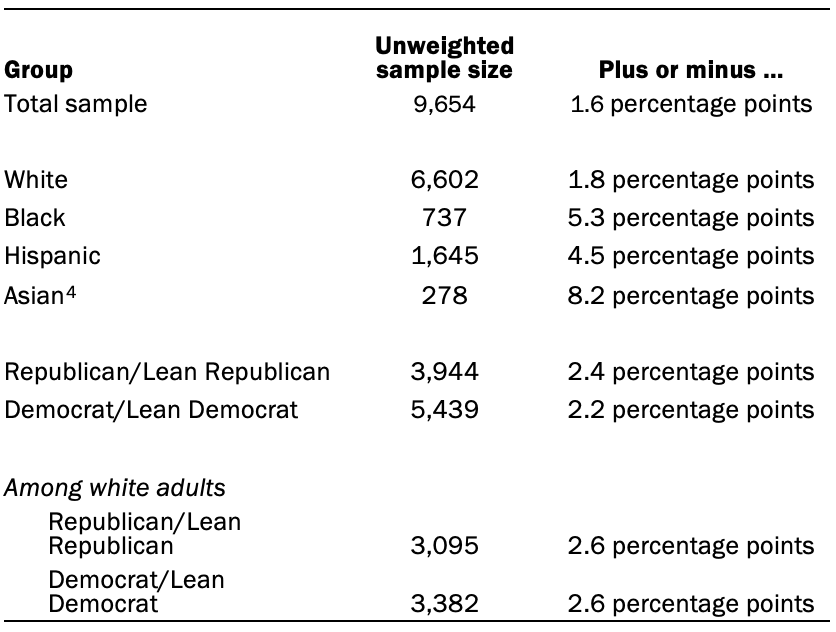 The unweighted sample sizes and the error attributable to sampling that would be expected at the 95% level of confidence for different groups in the survey