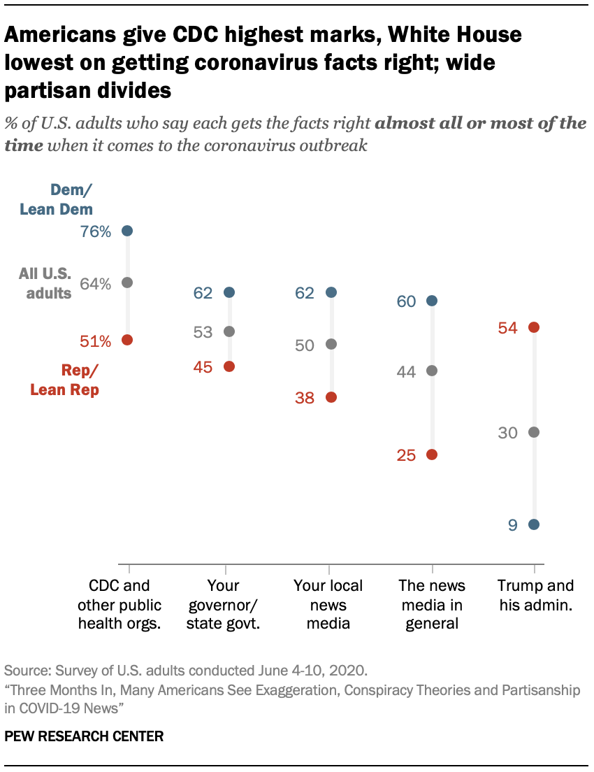 Americans give CDC highest marks, White House lowest on getting coronavirus facts right; wide partisan divides