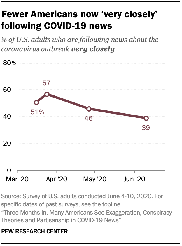 Fewer Americans now 'very closely' following COVID-19 news