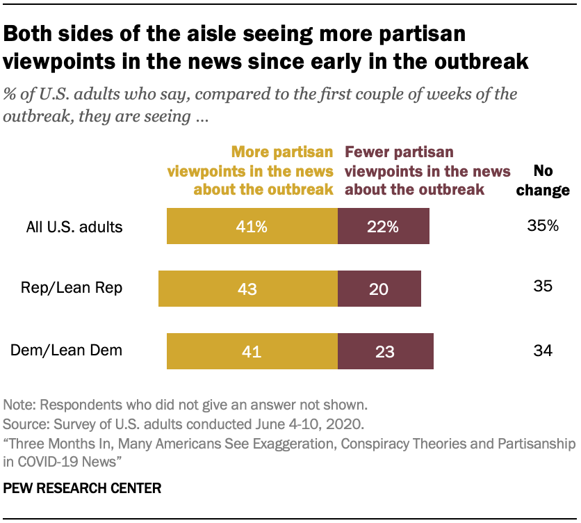 Both sides of the aisle seeing more partisan viewpoints in the news since early in the outbreak
