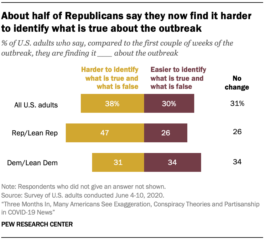 About half of Republicans say they now find it harder to identify what is true about the outbreak