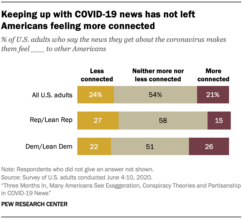 Keeping up with COVID-19 news has not left Americans feeling more connected