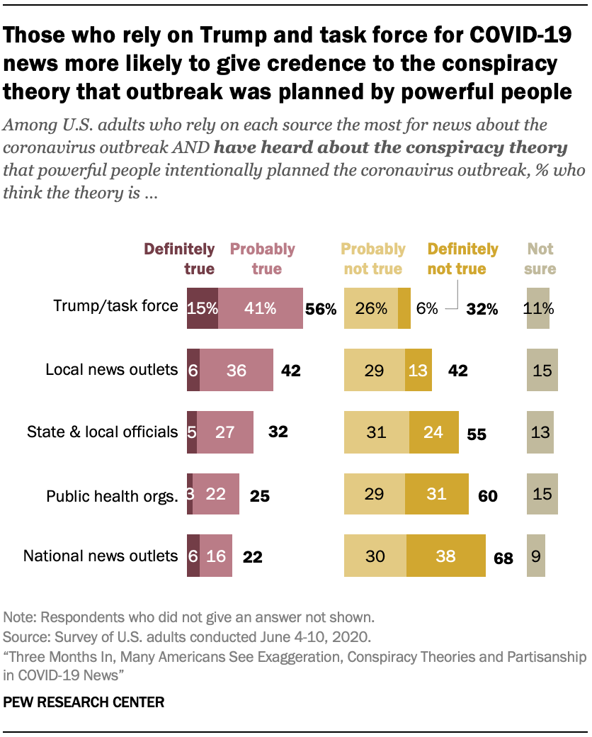 Those who rely on Trump and task force for COVID-19 news more likely to give credence to the conspiracy theory that outbreak was planned by powerful people