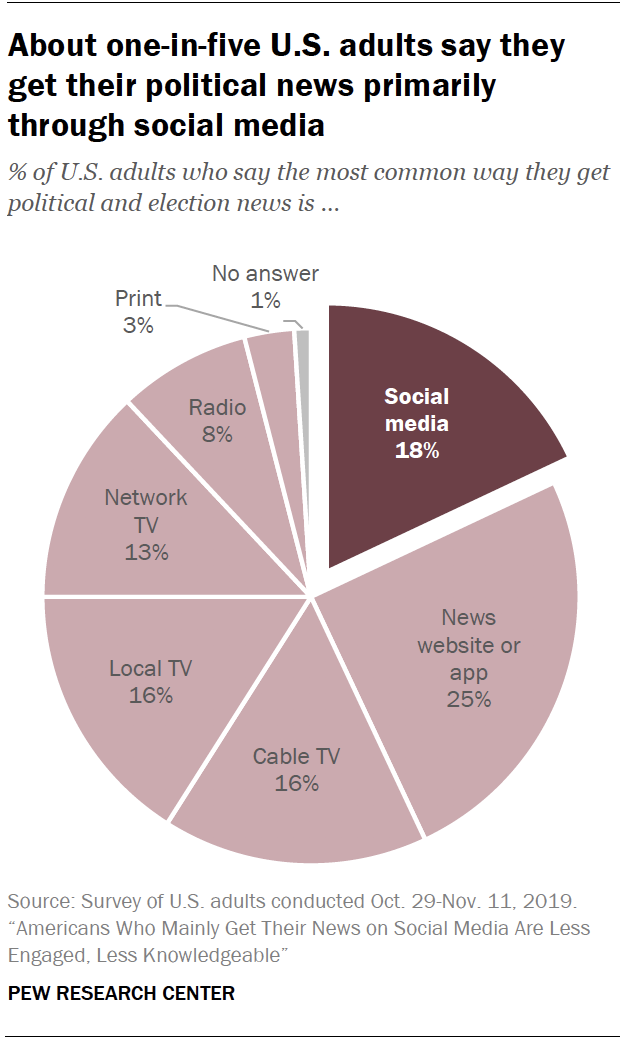 Chart shows about one-in-five U.S. adults say they get their political news primarily through social media