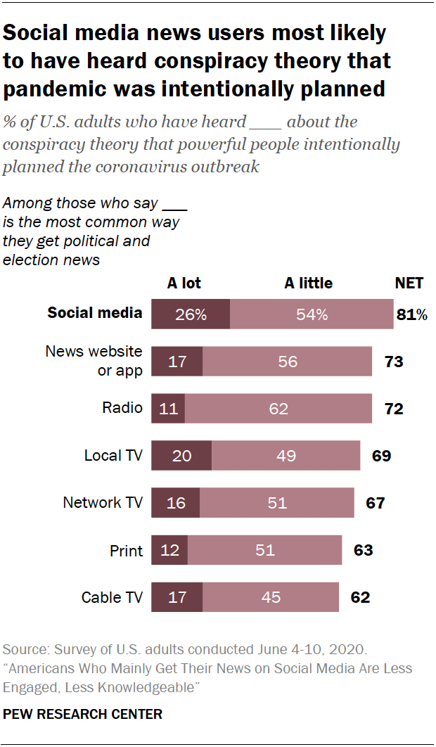 Chart shows social media news users most likely to have heard conspiracy theory that pandemic was intentionally planned