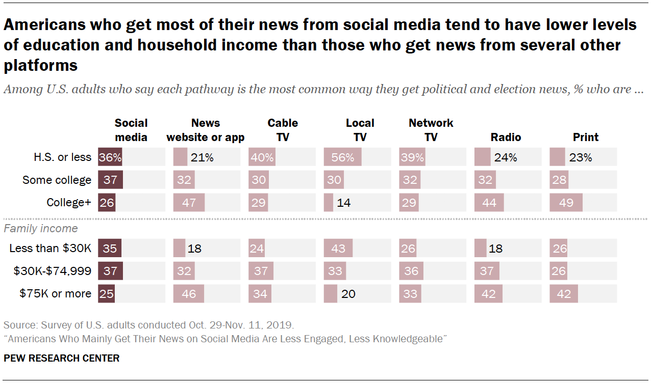 Chart shows Americans who get most of their news from social media tend to have lower levels of education and household income than those who get news from several other platforms