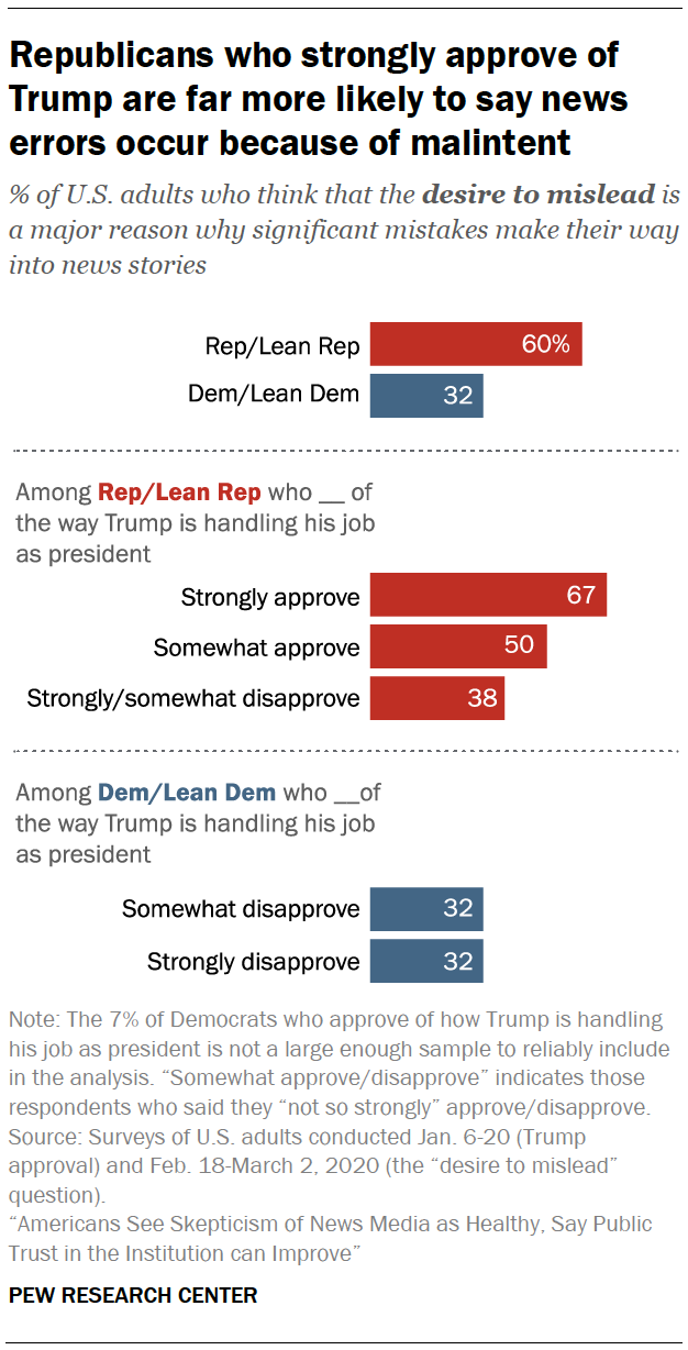Republicans who strongly approve of Trump are far more likely to say news errors occur because of malintent