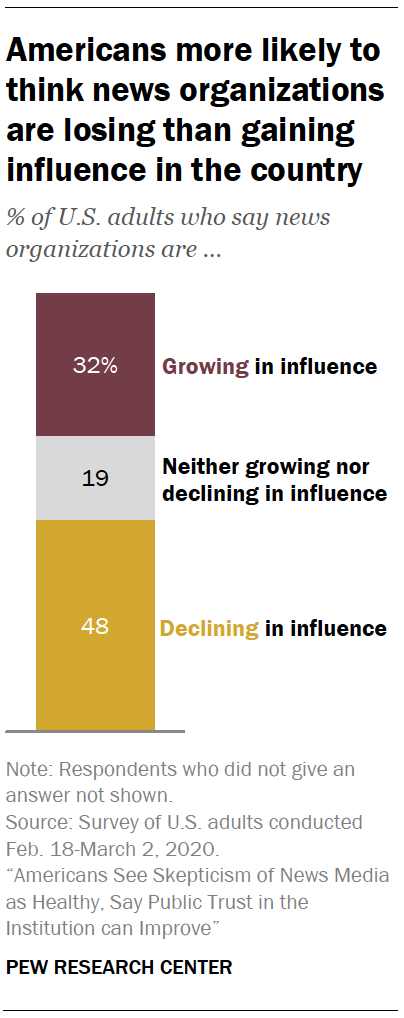 Americans more likely to think news organizations are losing than gaining influence in the country