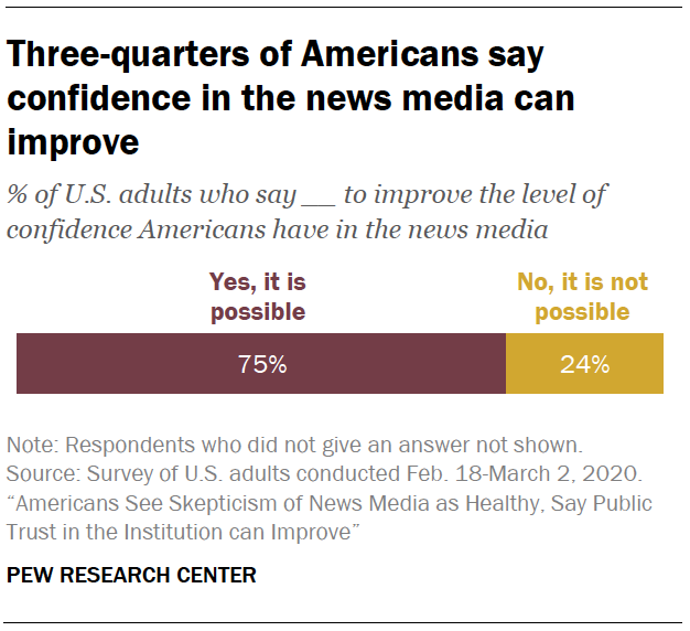 Three-quarters of Americans say confidence in the news media can improve
