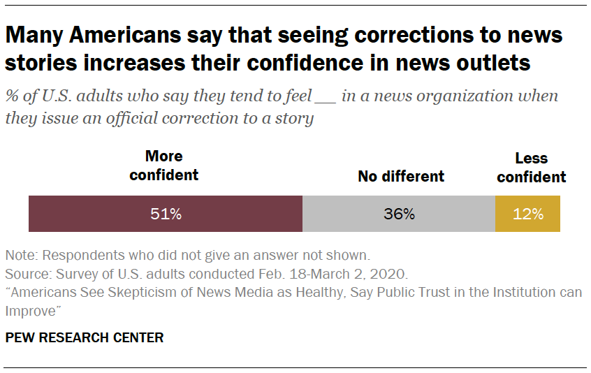 Many Americans say that seeing corrections to news stories increases their confidence in news outlets