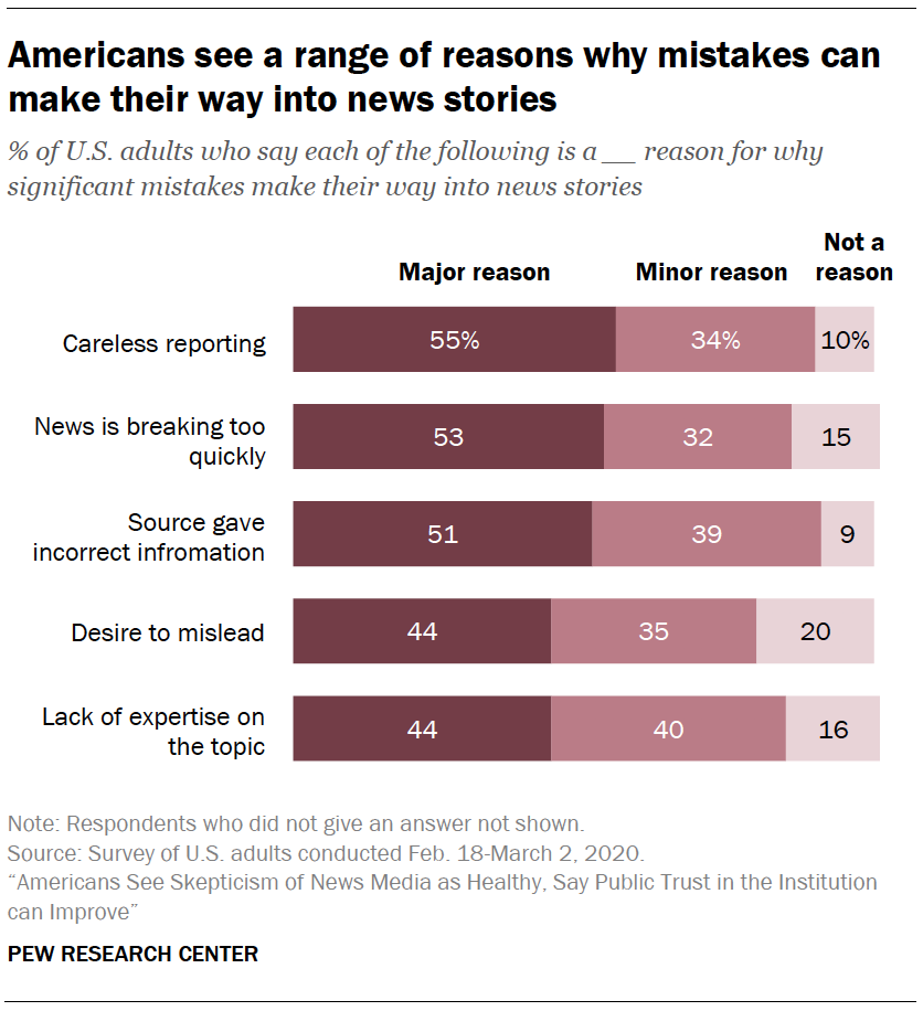 Americans see a range of reasons why mistakes can make their way into news stories