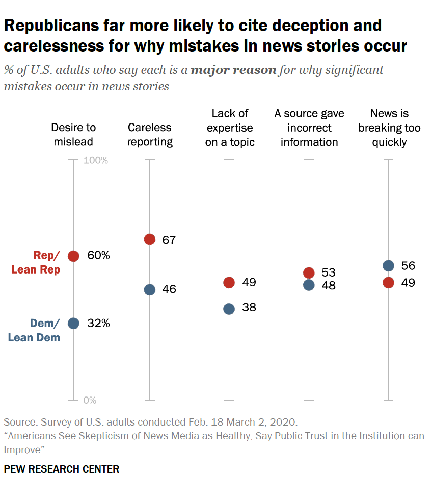 Republicans far more likely to cite deception and carelessness for why mistakes in news stories occur