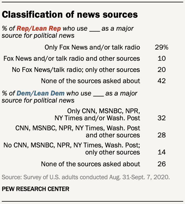 Classification of news sources