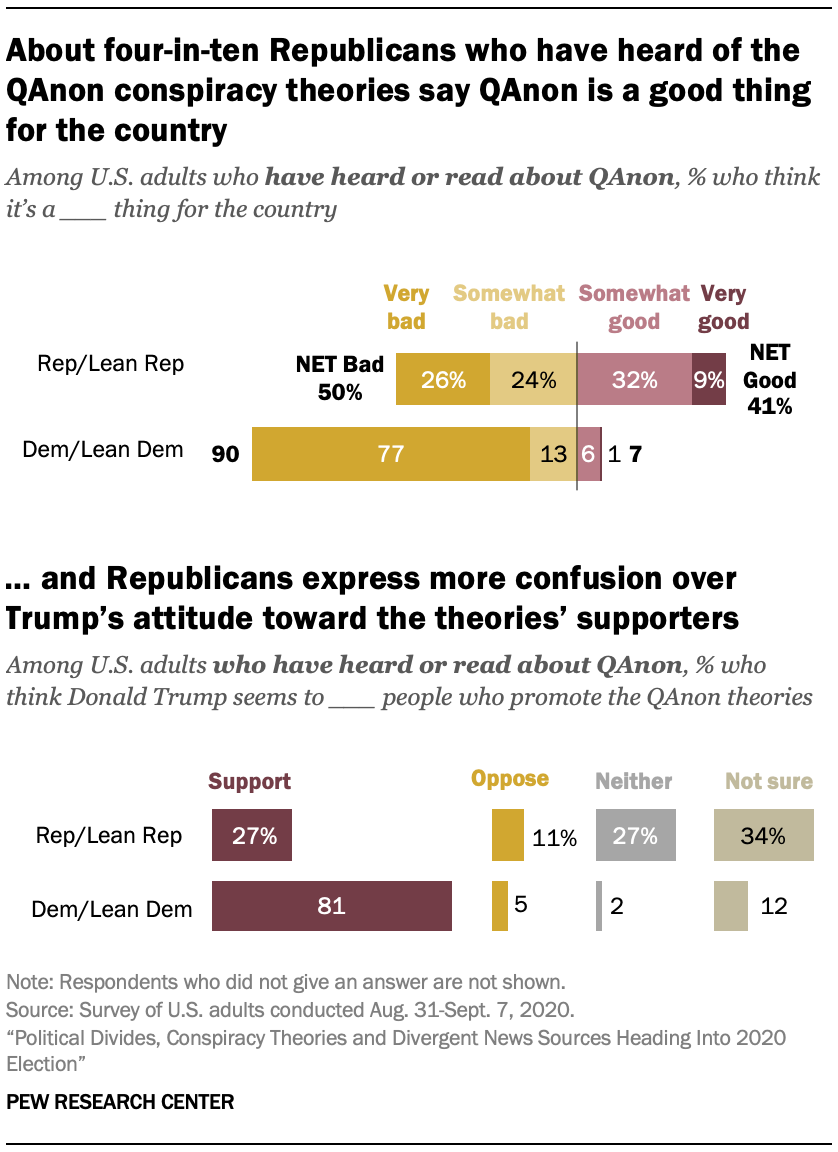 About four-in-ten Republicans who have heard of the QAnon conspiracy theories say QAnon is a good thing for the country