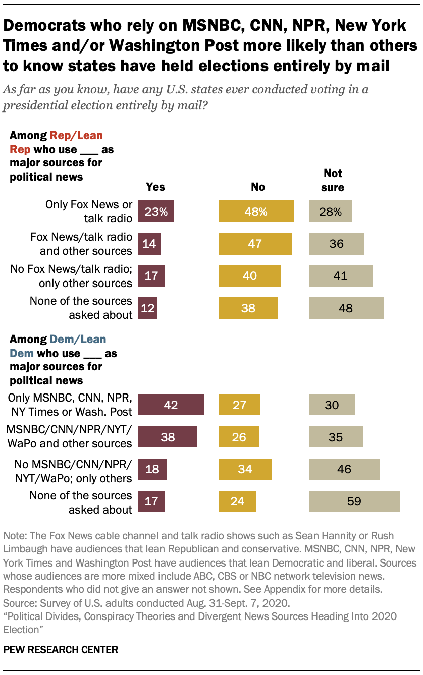 Democrats who rely on MSNBC, CNN, NPR, New York Times and/or Washington Post more likely than others to know states have held elections entirely by mail