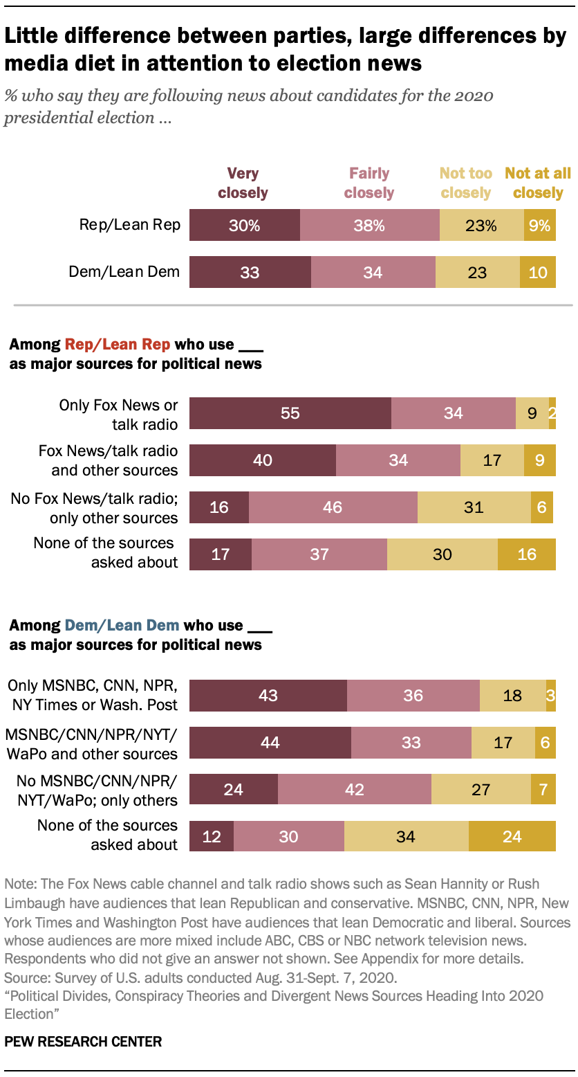 Little difference between parties, large differences by media diet in attention to election news