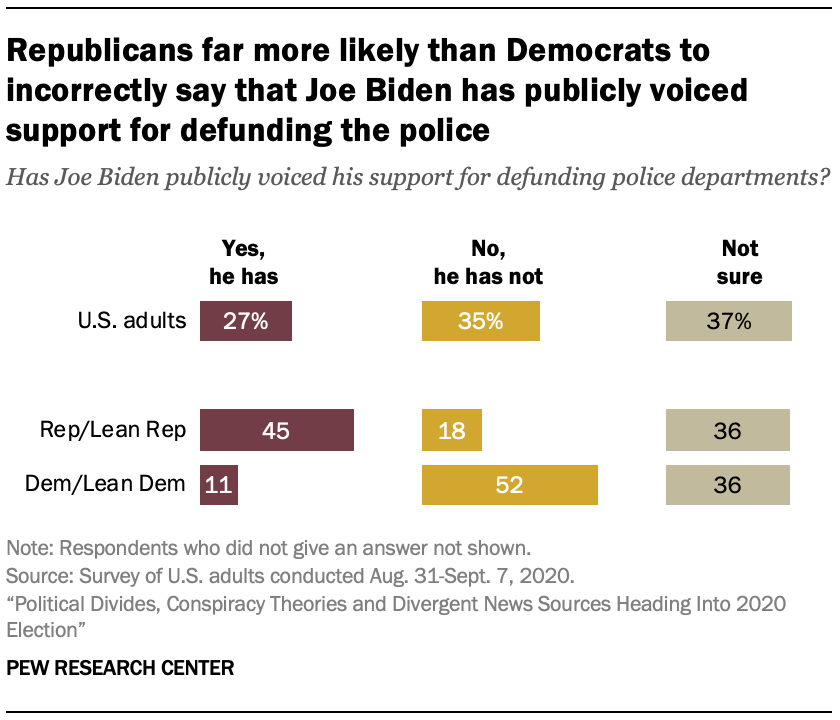 Republicans far more likely than Democrats to incorrectly say that Joe Biden has publicly voiced support for defunding the police