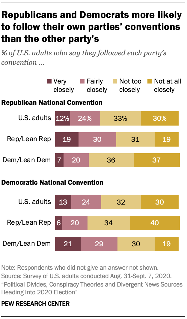 Republicans and Democrats more likely to follow their own parties' conventions than the other party's