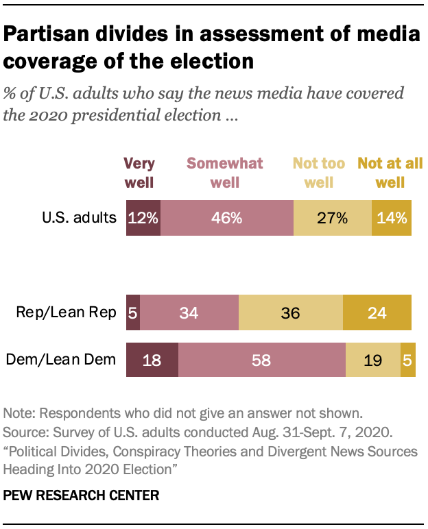Partisan divides in assessment of media coverage of the election
