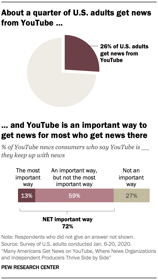 About a quarter of U.S. adults get news from YouTube …and YouTube is an important way to get news for most who get news there