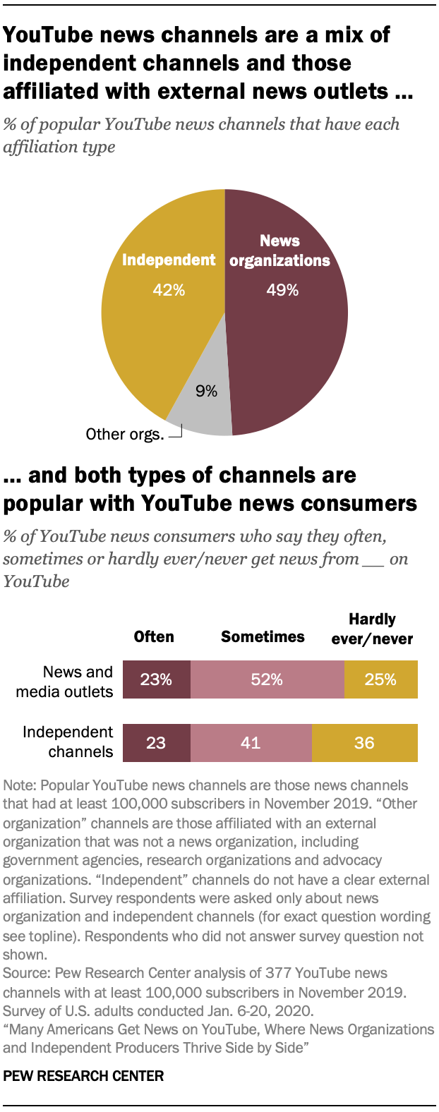 YouTube news channels are a mix of independent channels and those affiliated with external news outlets … and both types of channels are popular with YouTube news consumers